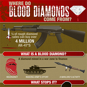 blood diamond research papers In this paper, i will introduce you to conflict or blood diamonds and the rebel  groups that mine them i will also look at the horrific infringements on basic.